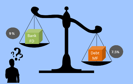 Debt Mutual Funds offers supeiror tax-adjusted returns compared to Bank Fixed Deposits
