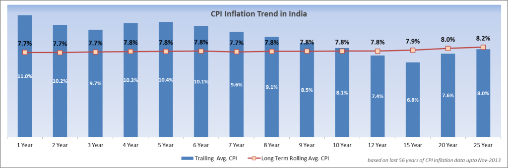 cpi-inflation-trend-india